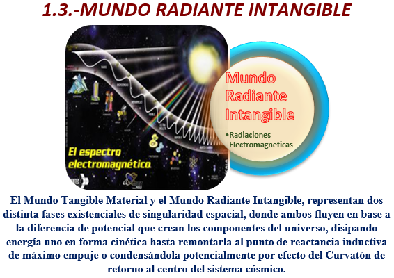 Mundo Radiante Intangible