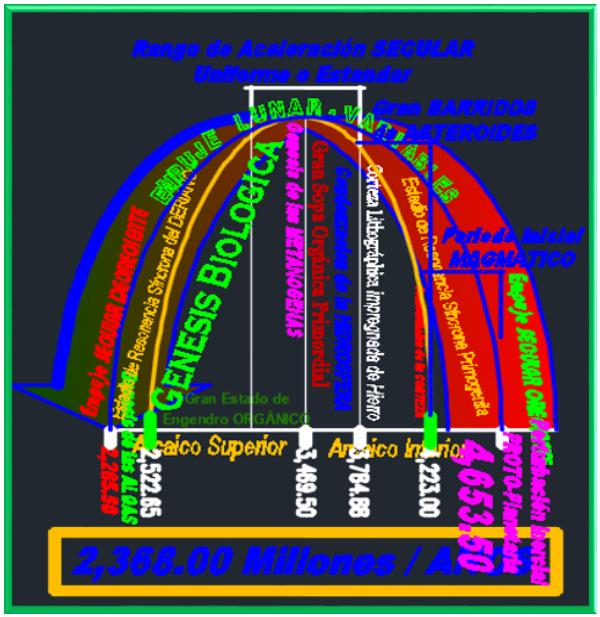 La Resonancia en los Acontecimientos Progresivos de la Tierra